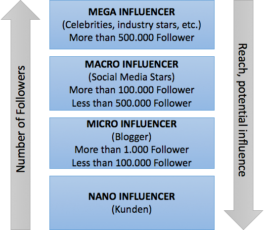 size of influencer