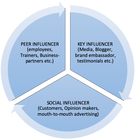 types of influencers